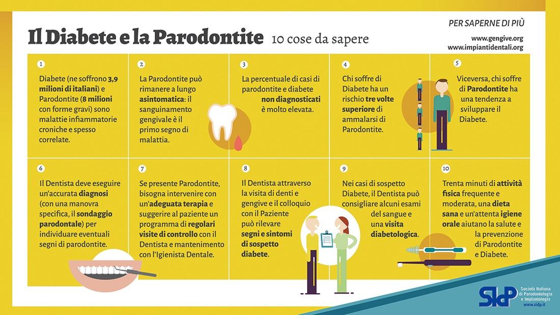 parodontite-e-diabete-1602188341.jpg